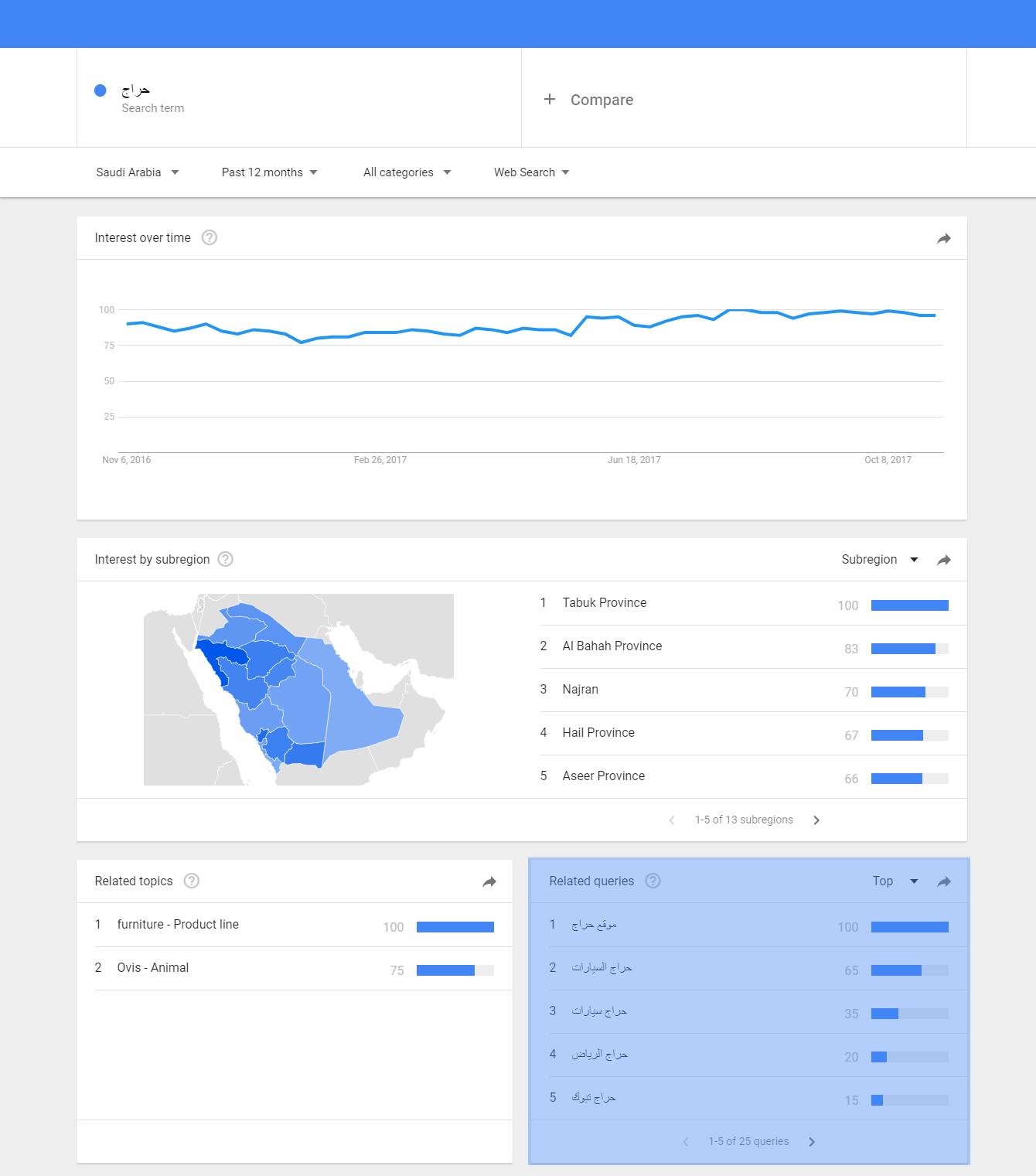 تفاصيل البحث علي Google Trends