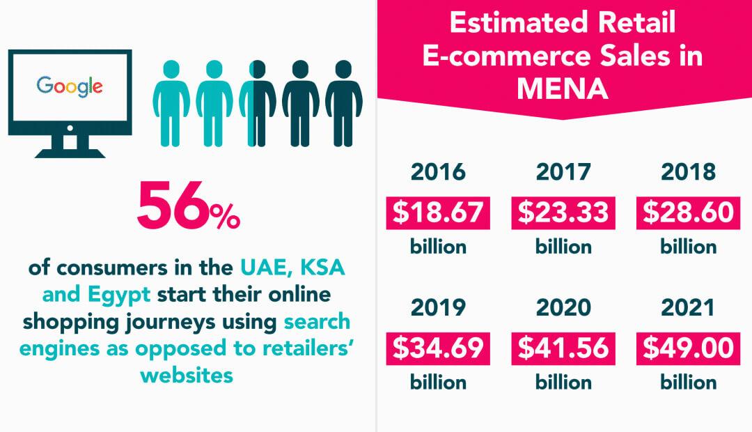 إحصائيات التجارة الإلكترونية في الشرق الاوسط